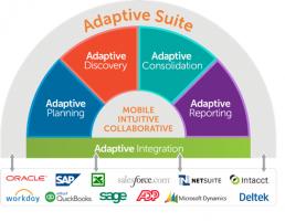 Présentation des fonctionnalités Adaptive Suite